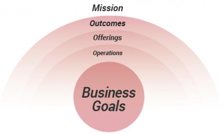 cubi_framework-UX-conversion_objectifs-business