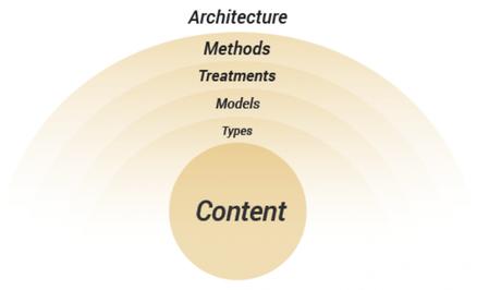 cubi_framework-UX-conversion_contenus