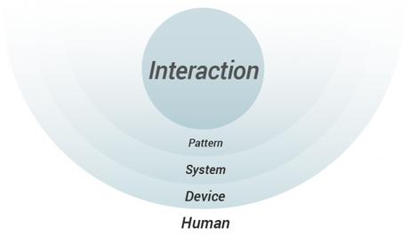cubi_framework-UX-conversion_interactions