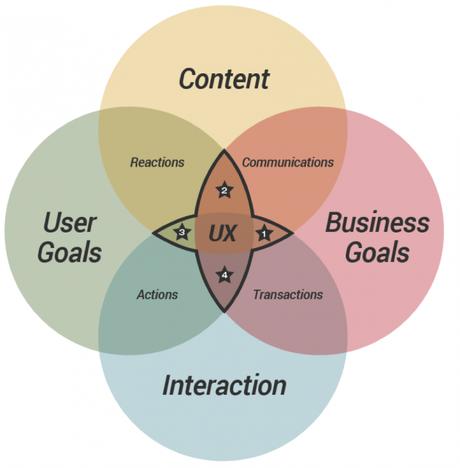 cubi_framework-UX-conversion_experience utilisateur complete