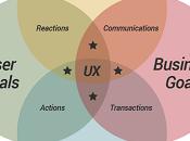 CUBI modèle conception business pour optimiser conversions