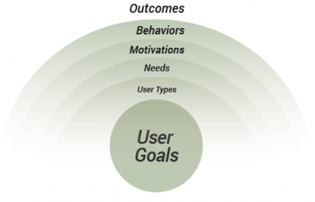 cubi_framework-UX-conversion_objectifs-utilisateur