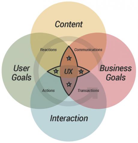 cubi_framework-UX-conversion_experience utilisateur processus
