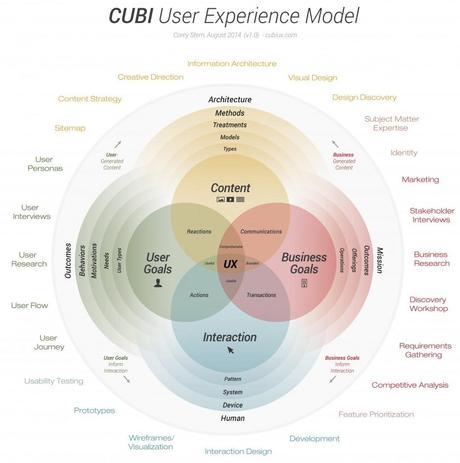 cubi_ux_user_experience_model-taches-et-efforts-anneau-externe