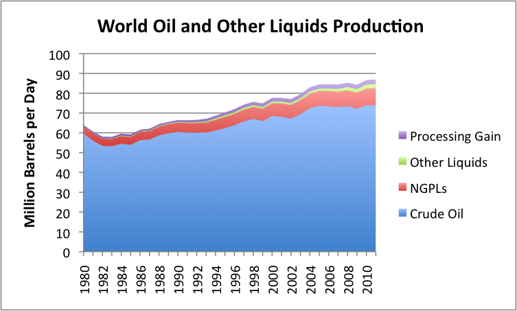 world-oil-and-other-liquids-production