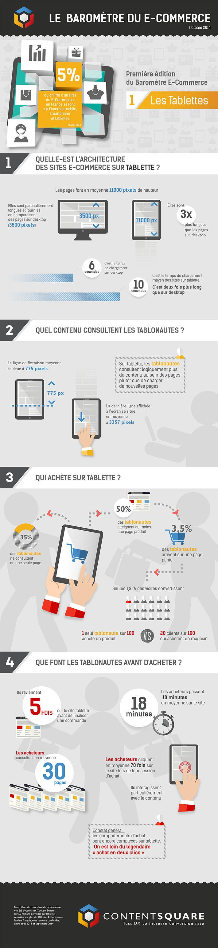 Infographie l'e-commerce sur tablettes en octobre 2014 en France