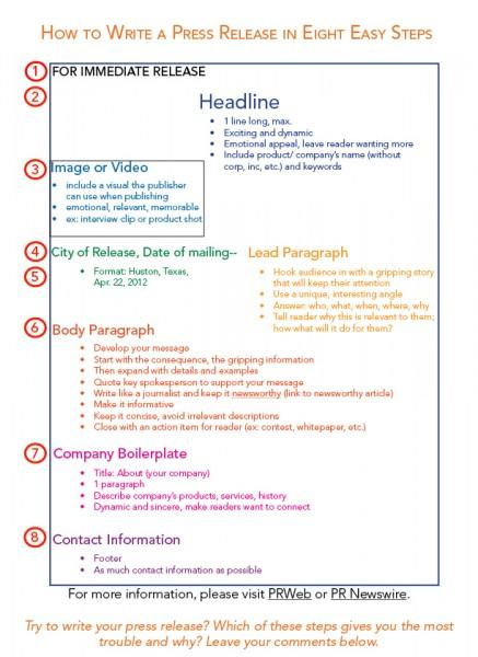 Eight Components of Press Release