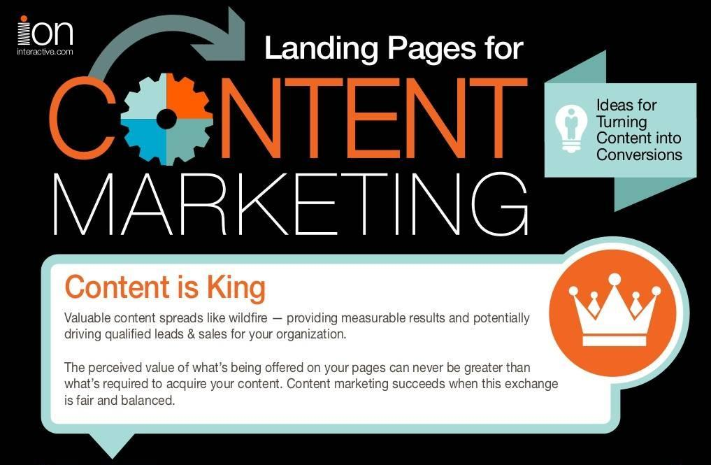 Content marketing et Landing Pages