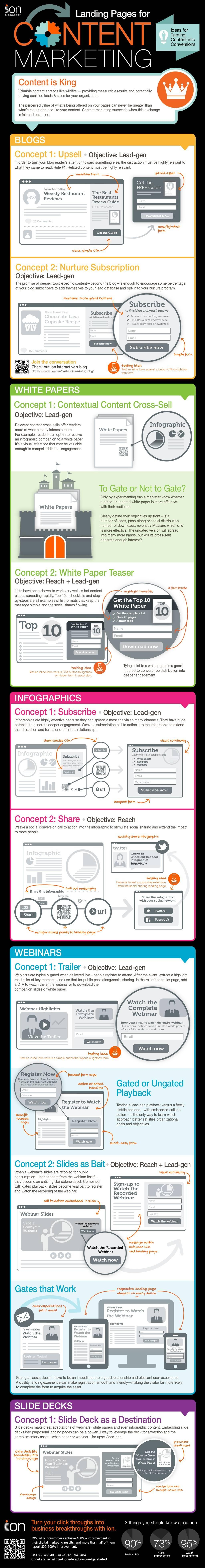 Infographie sur le content marketing et les landing pages