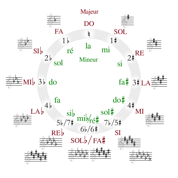 600px-Circle_of_fifths_deluxe_4_french