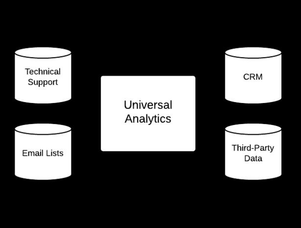 customdimension -Google Universal analytics - optimisaiton-conversion