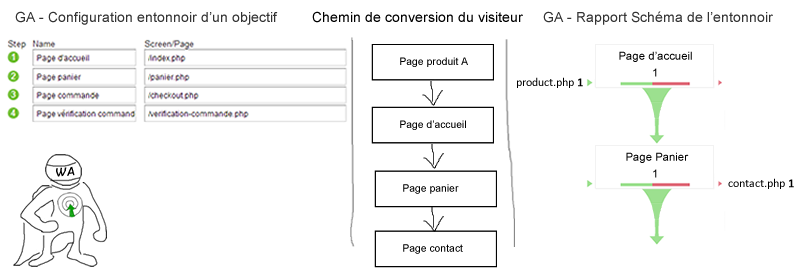 exemple-setup-schema-entonnoir-google-analytics--optimisation-conversion-4