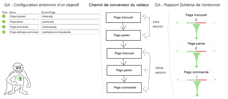 exemple-setup-schema-entonnoir-google-analytics--optimisation-conversion-6