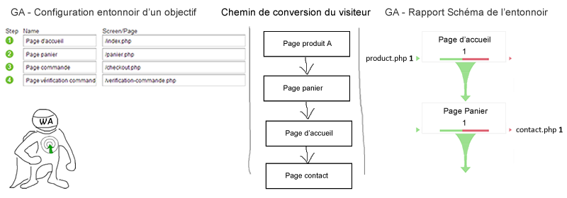 exemple-setup-schema-entonnoir-google-analytics--optimisation-conversion-5