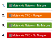 Guide Google Analytics Analyse mots clés PROVIDED