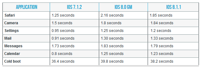 performances ios 8.1.1 iphone 4s ipad 2