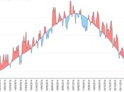 2014 France dans années plus chaudes depuis 1900