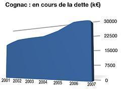 Conseil municipal de Cognac : rétrospective budgétaire