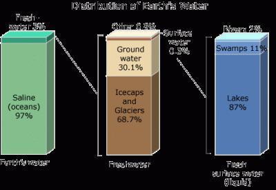 Ecol'eau Info Add'Sense#6: quand le monde à soif…