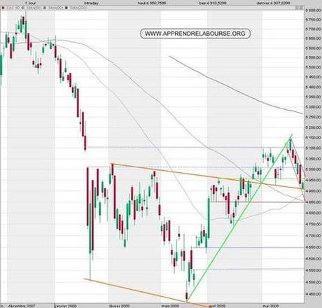 Actualité - Bourse : morne séance
