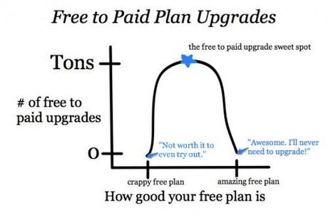 the-free-to-paid-upgrade-sweet-spot