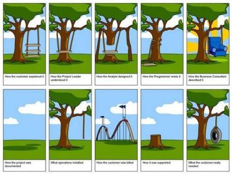 howprojectsfunction