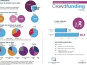 #succès crowdfunding franchit million contributeurs France