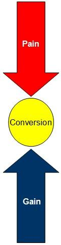conversion cycle des ventes
