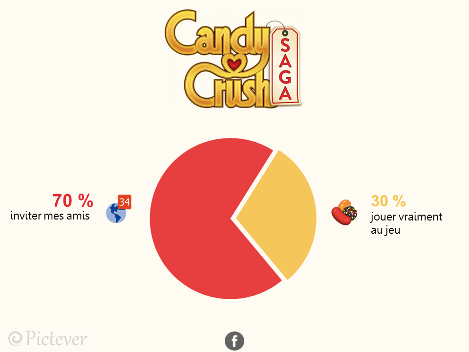 candy crush pictever