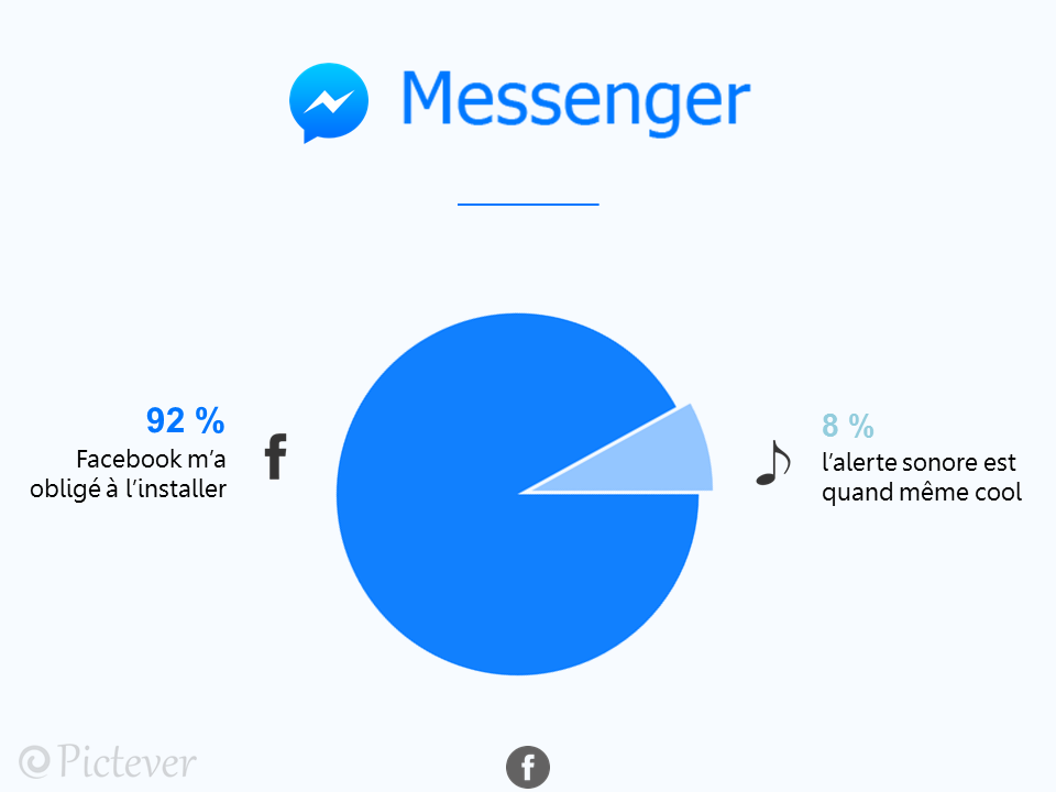 messenger pictever