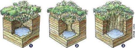 cenote-formation