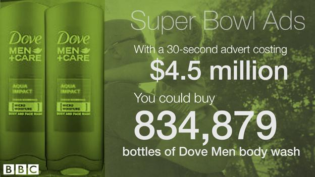 tarif publicité super bowl dove