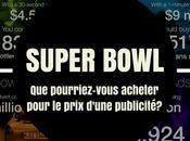Super Bowl: pourriez-vous acheter pour prix d'une publicité?