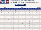 américains championnats monde 2015