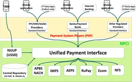 Interface de paiement universelle