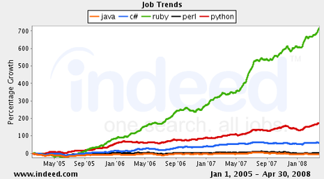 java,c#,ruby,perl,python Job Trends graph