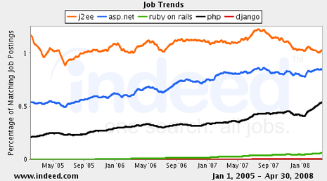 j2ee,asp.net,ruby on rails,php,django Job Trends graph