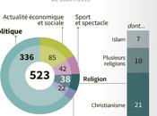 unes Charlie Hebdo depuis 2005