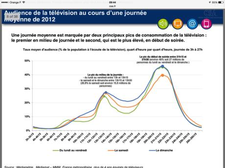Mass media - chiffres TV
