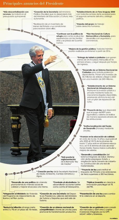La prise de fonction de Tabaré Vázquez coïncide avec les trente ans de la démocratie uruguayenne [Actu]