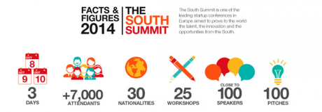 South Summit Europe