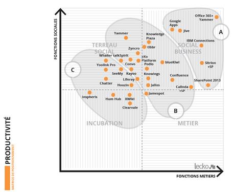 Le CDO et la «lourde tâche» de la transformation digitale