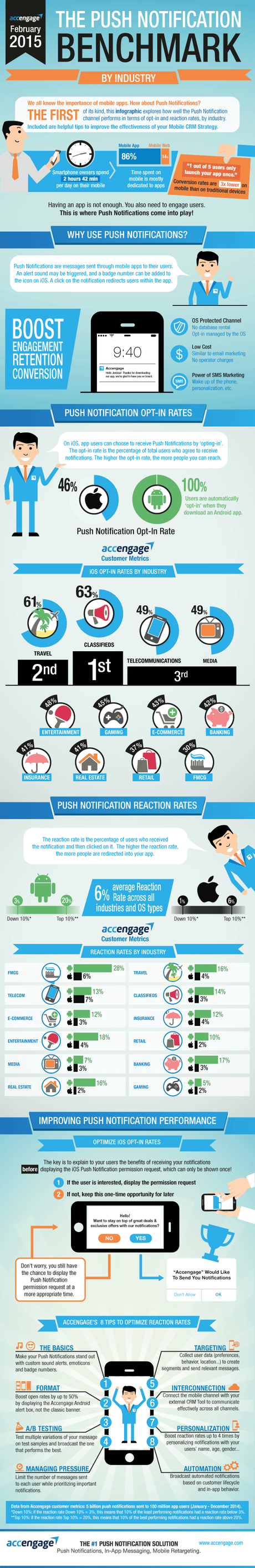 Marketing mobile : la notification push #infographie