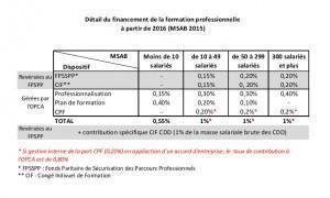 Financement FPC 2016
