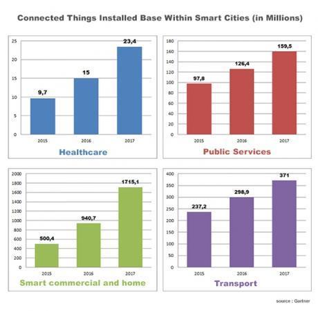 Les chiffres de la croissance de l'IoT sans la smart city de Gartner