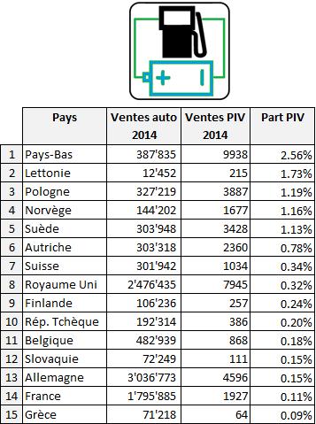 Ventes de voitures électriques: progression et questions