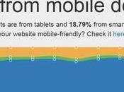 traffic votre site généré appareils mobiles est-il important