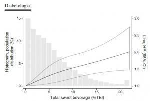 DIABÈTE: De l'eau, du thé ou du café plutôt que des boissons sucrées! – Diabetologia