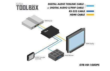 wd gtb hd 1080ps 1 GeFen Toolbox High Definition 1080p Scaler externe