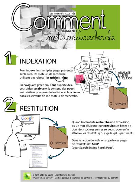 Illustration sur le fonctionnement des moteurs de recherche
